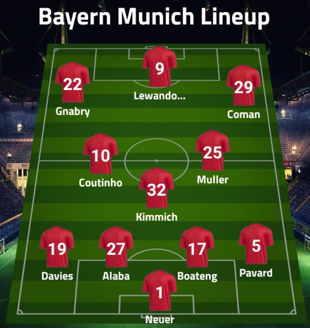 Bayern Munich Possible Lineup against Union Berlin