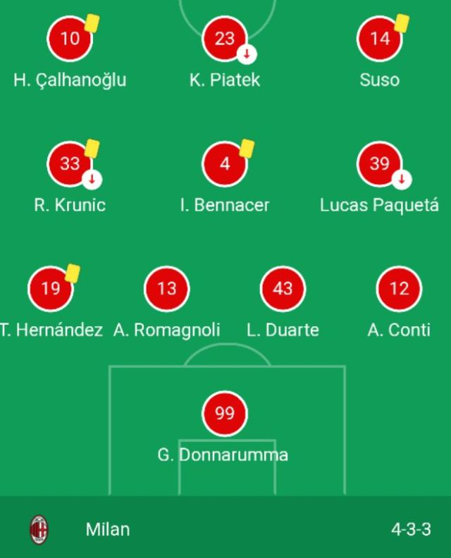 AC Milan lineup