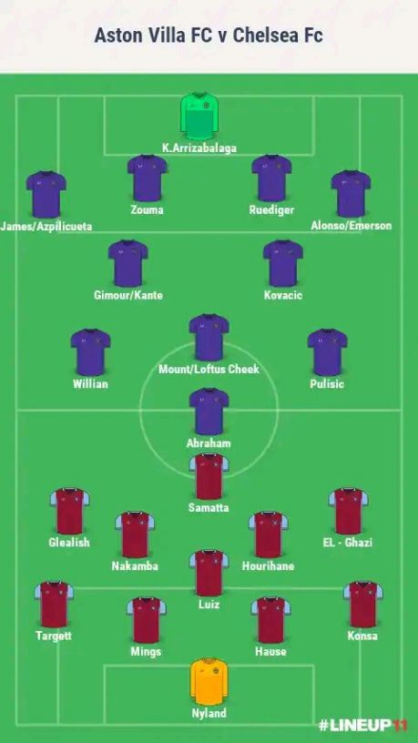 Aston Villa vs Chelsea Lineup and Staring XI
