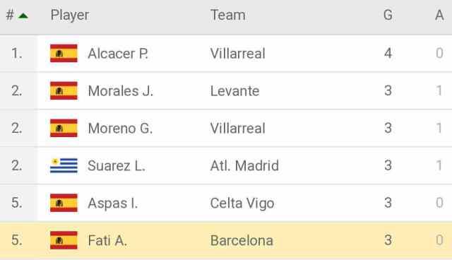 La Liga top 5 scorers