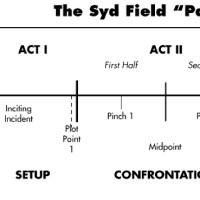 Remembering Syd Field