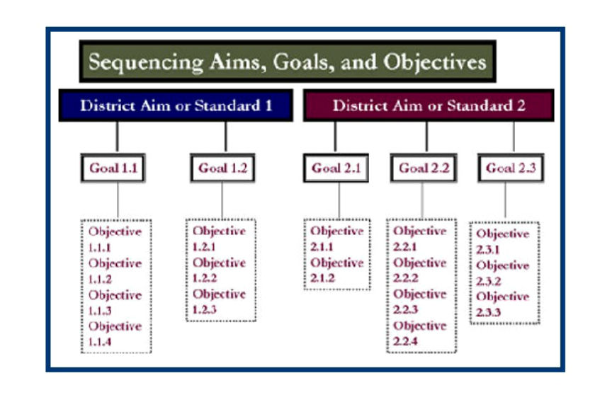 picture regarding Full Focus Planner Pdf Download known as Producing curriculum - Plans, objectives, targets