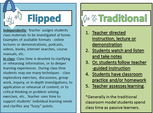 The Flipped Classroom - The Second Principle