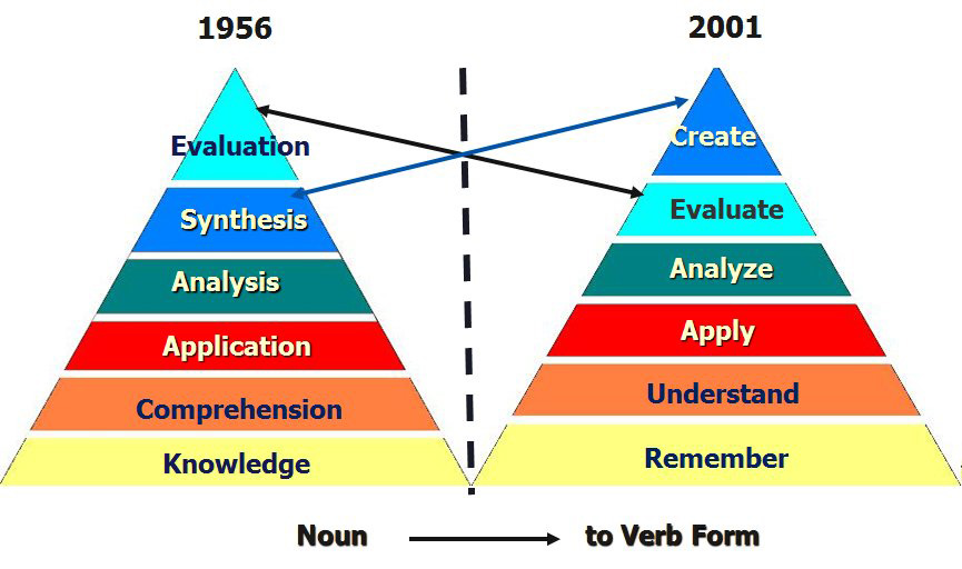 Taxonomy Of Educational Objectives Pdf