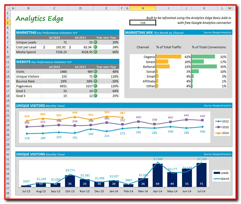 Excel Dashboard Templates Microsoft