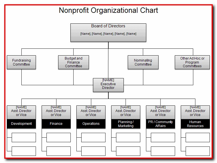 Free Organizational Flow Chart Template