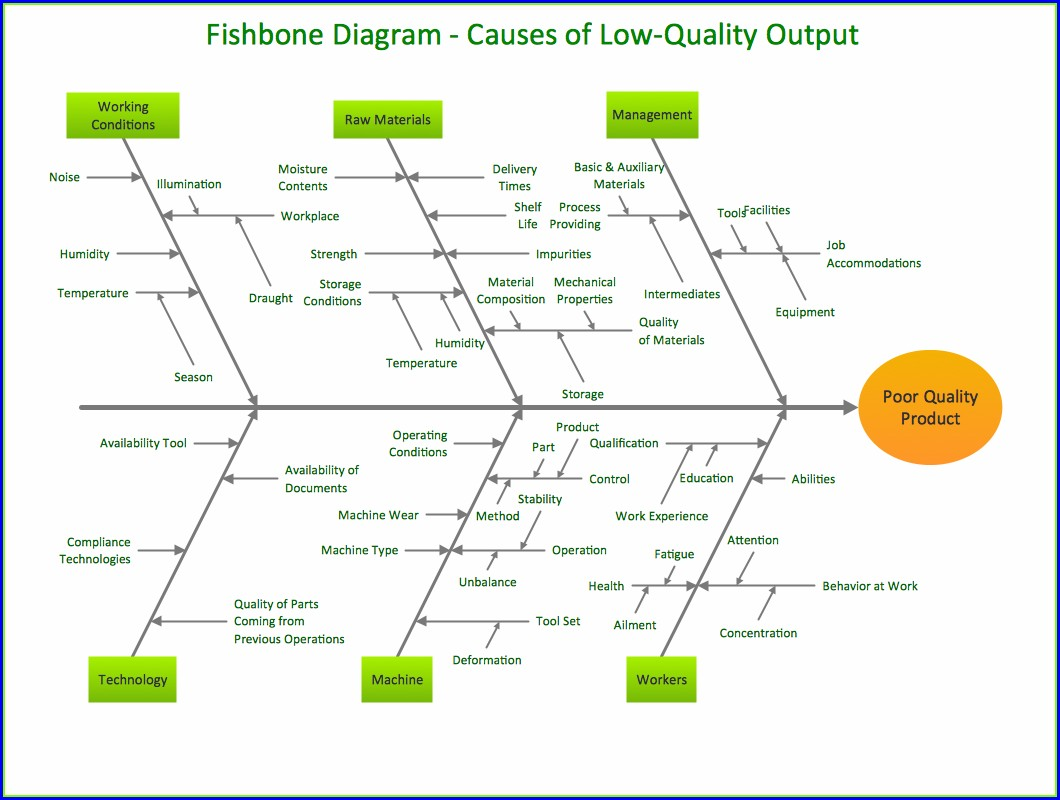 Fishbone Diagram Template Pdf