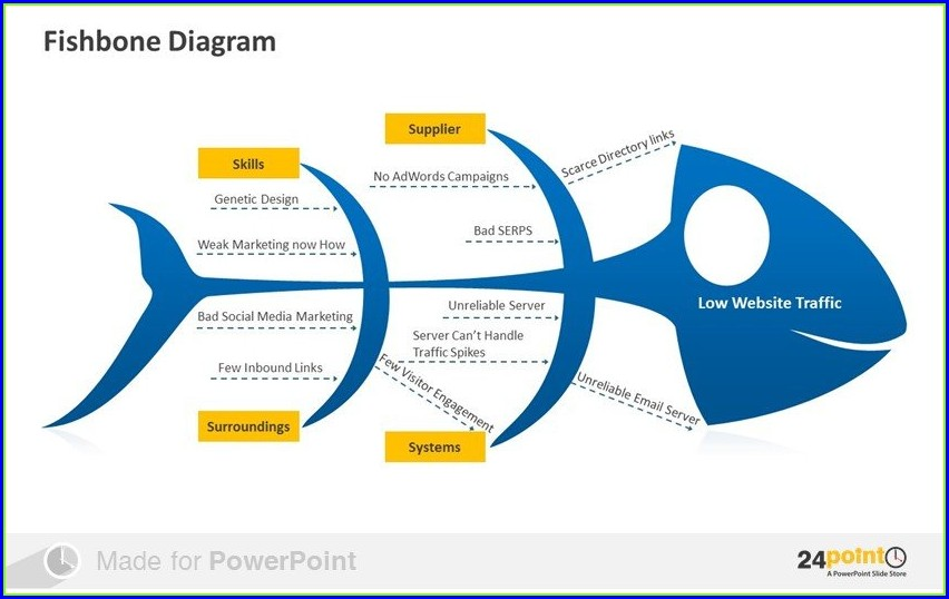 Fishbone Diagram Template Powerpoint Download