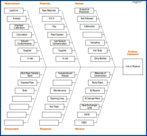 Fishbone Diagram Template Word Free