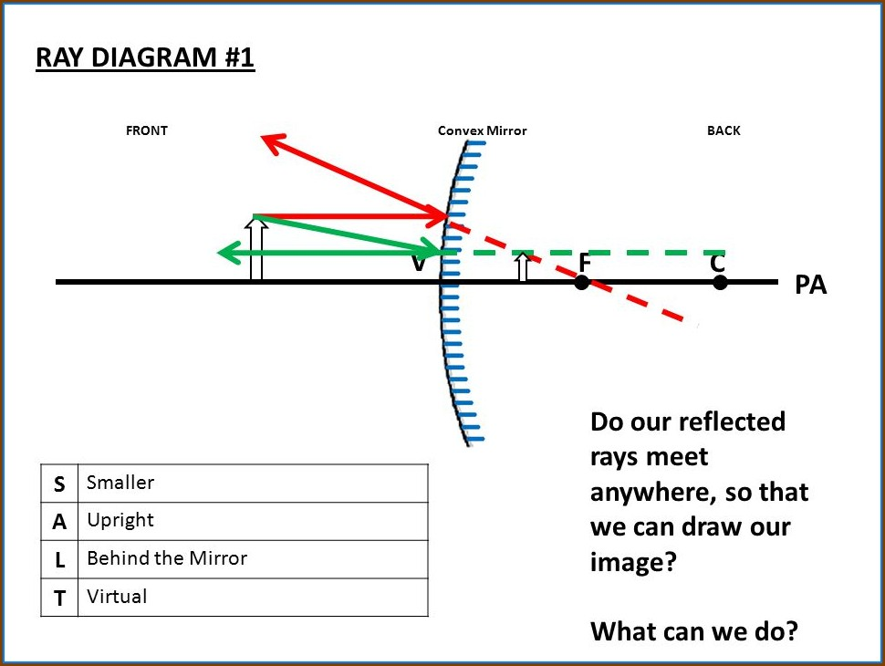 How To Draw Convex Mirror Ray Diagrams