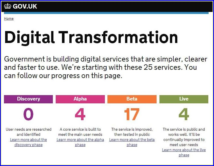 Digital Transformation Roadmap Template