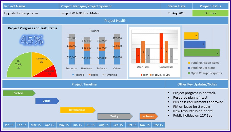 Free Project Dashboard Template Powerpoint