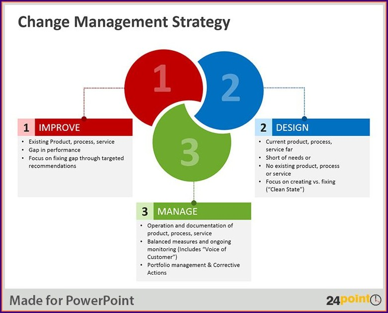 Powerpoint Change Management Plan Template
