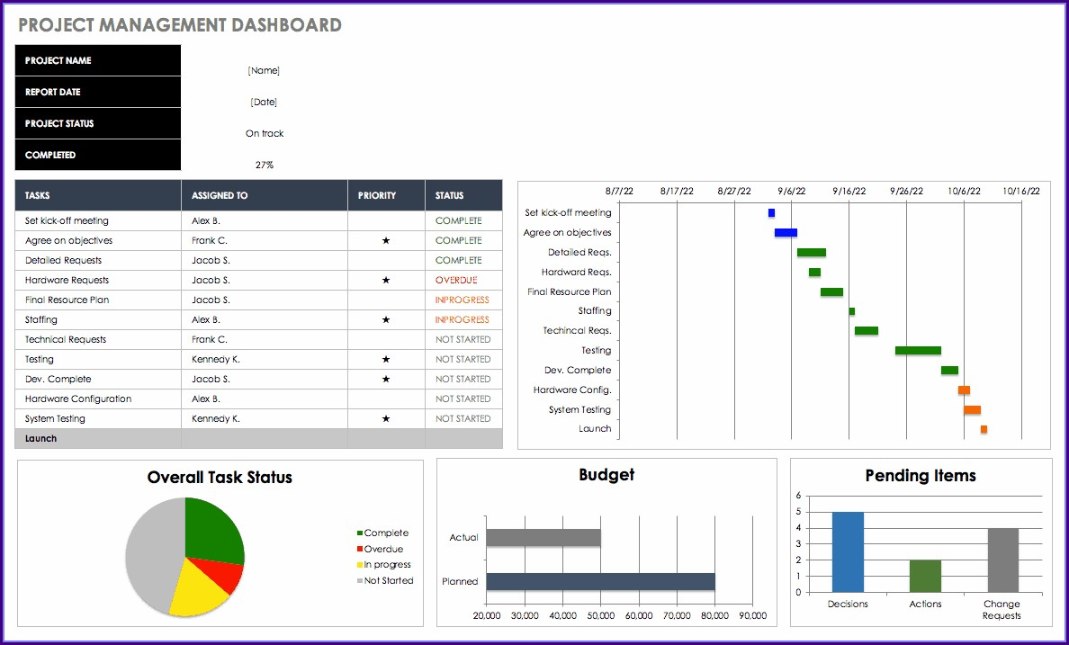 Project Dashboard Excel Template Free