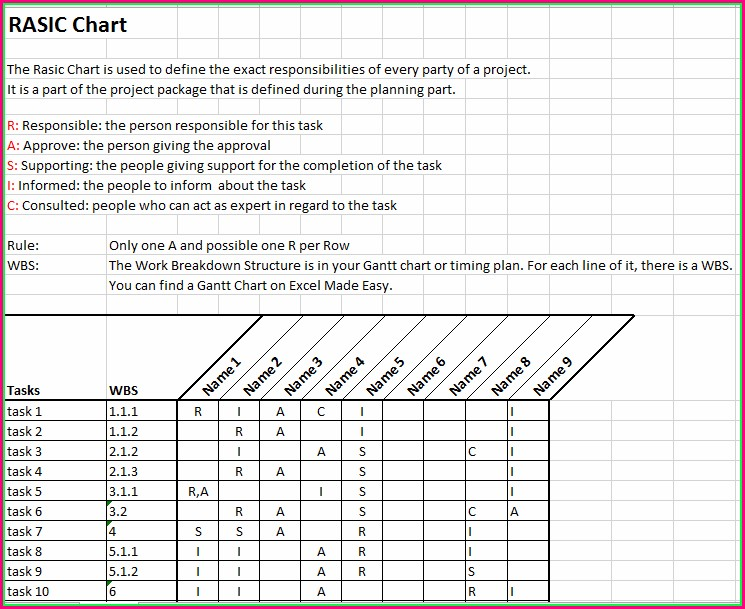Project Management Raci Chart Template