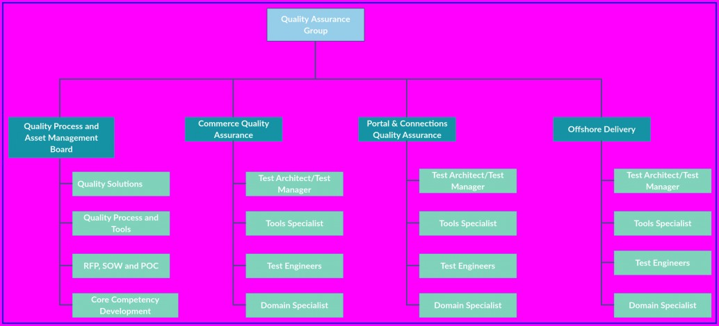 Easy Organizational Chart Template Free
