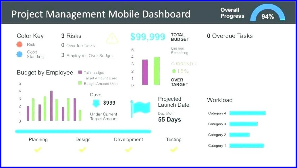 Employee Performance Dashboard Template