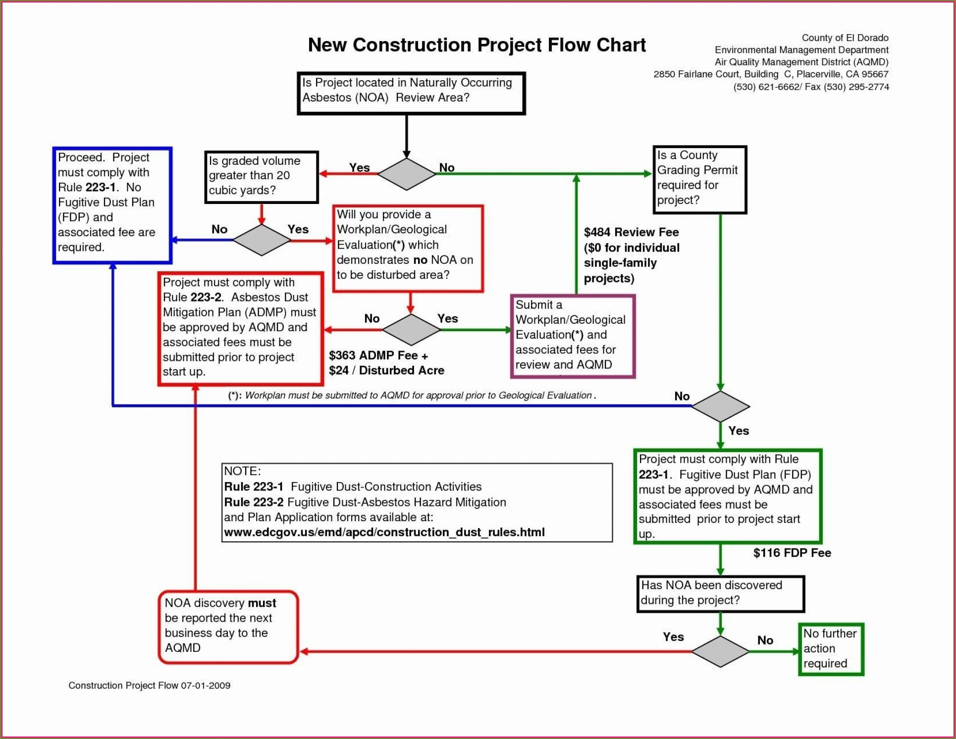 Excel Free Process Flow Chart Template