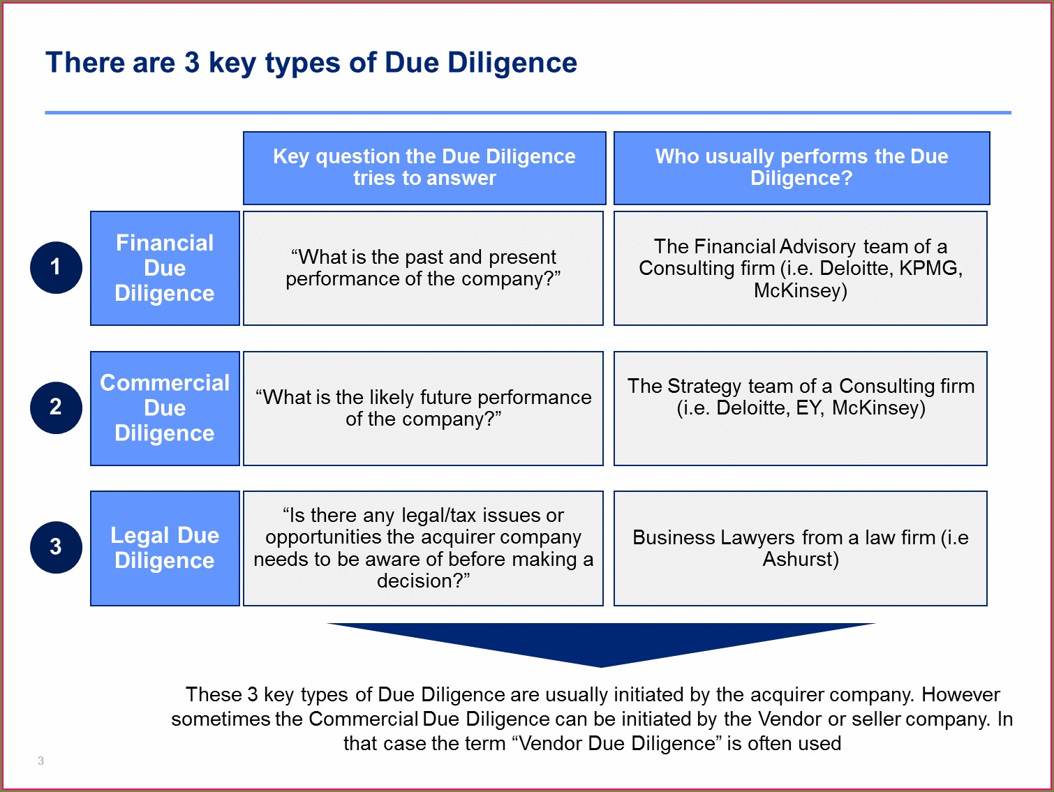 Financial Due Diligence Report Template