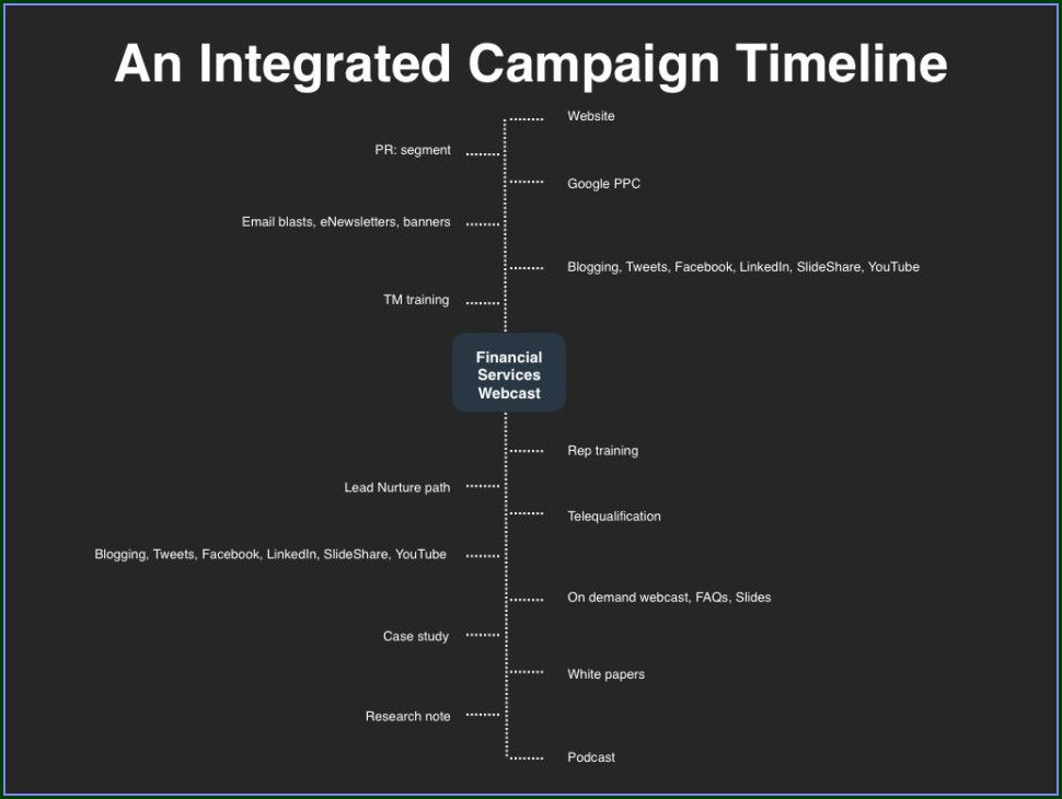 Integrated Marketing Plan Template