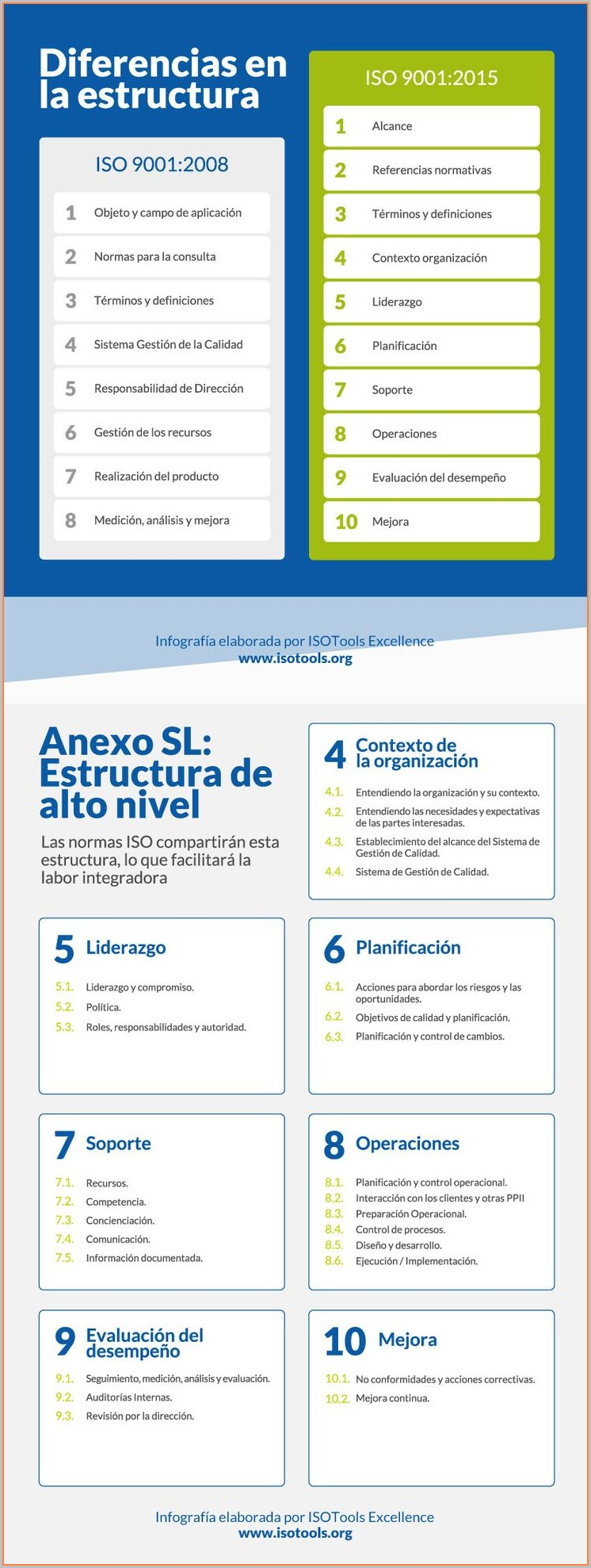 Iso 14001 2015 Template