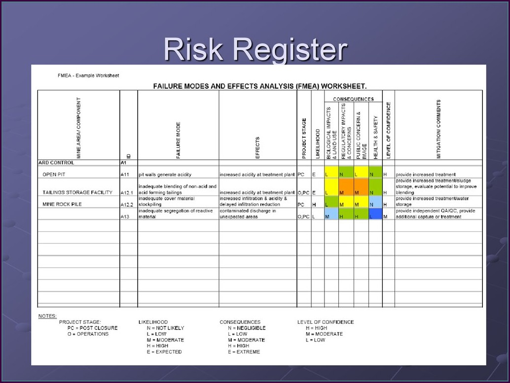 Iso 9001 Risk Register Template