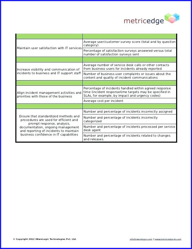 Itil Incident Management Policy Template