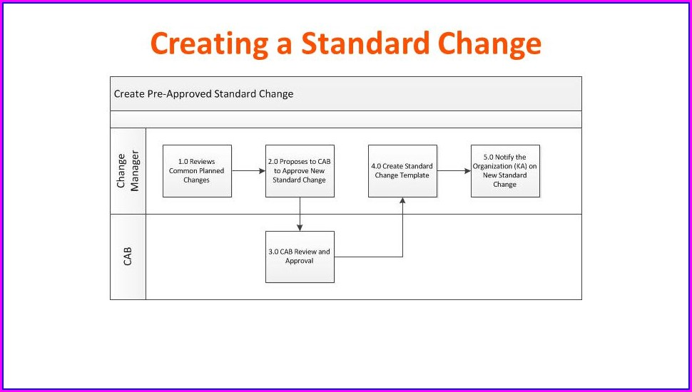 Itil Standard Change Template