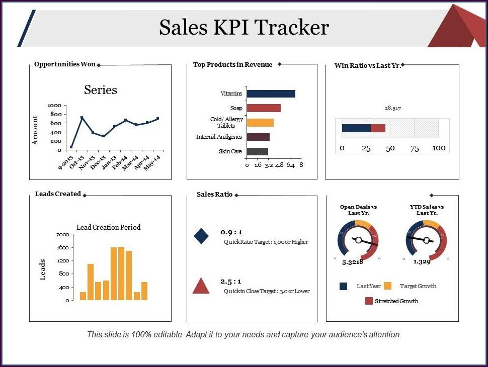Kpi Presentation Ppt Template