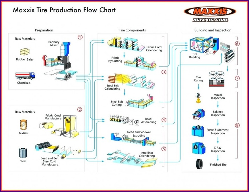 Manufacturing Process Flow Chart Template