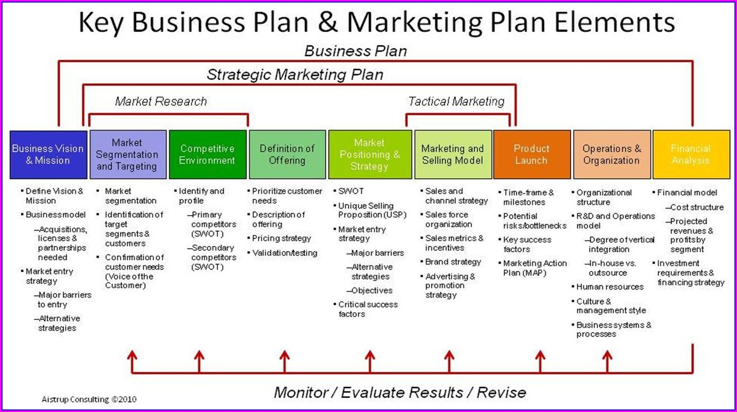 Marketing Plan Marketing Roadmap Template
