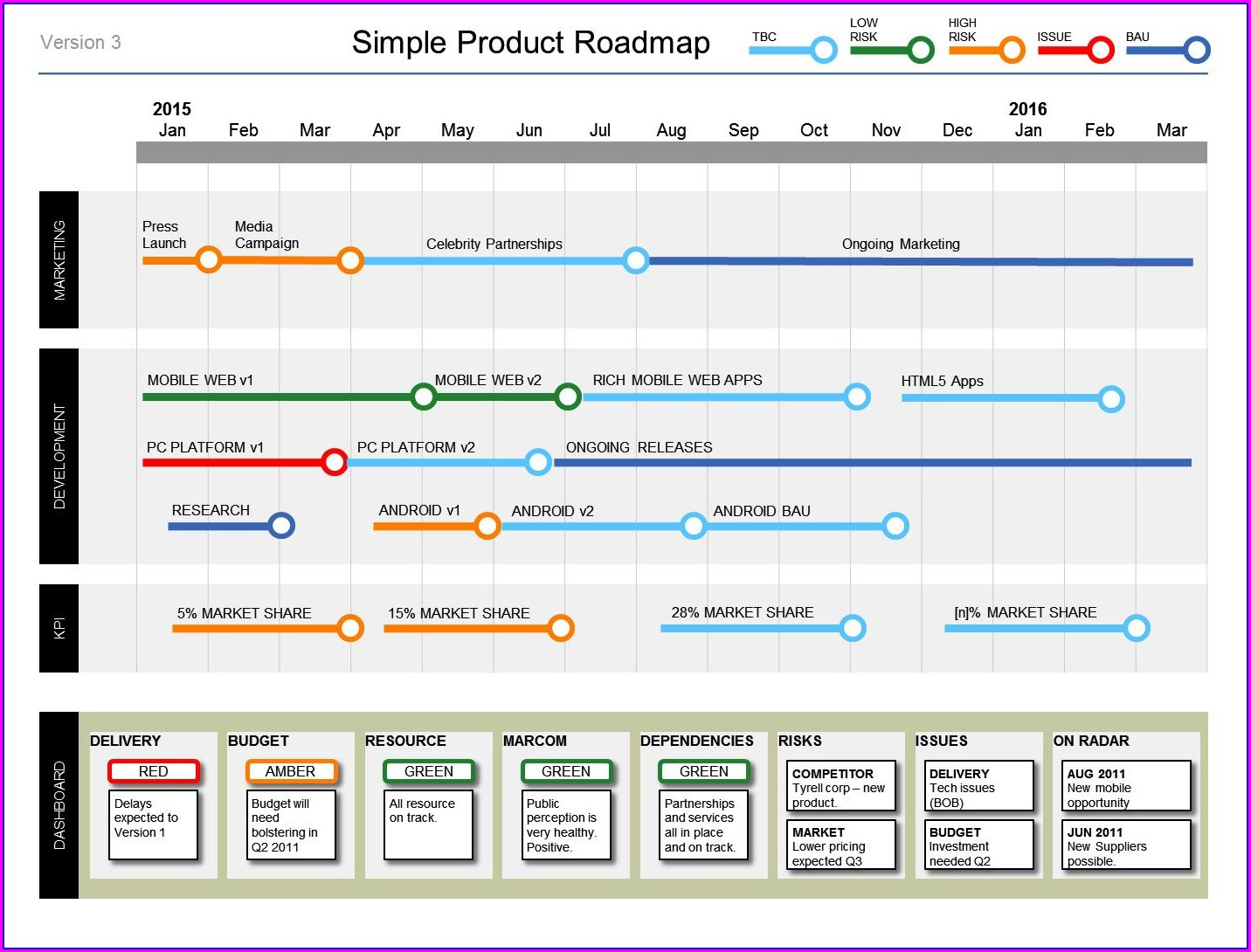 Marketing Roadmap Template Free