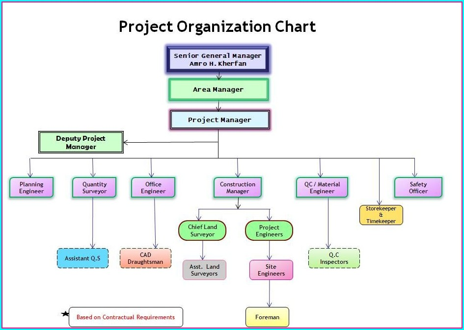 Organization Construction Organizational Chart Template
