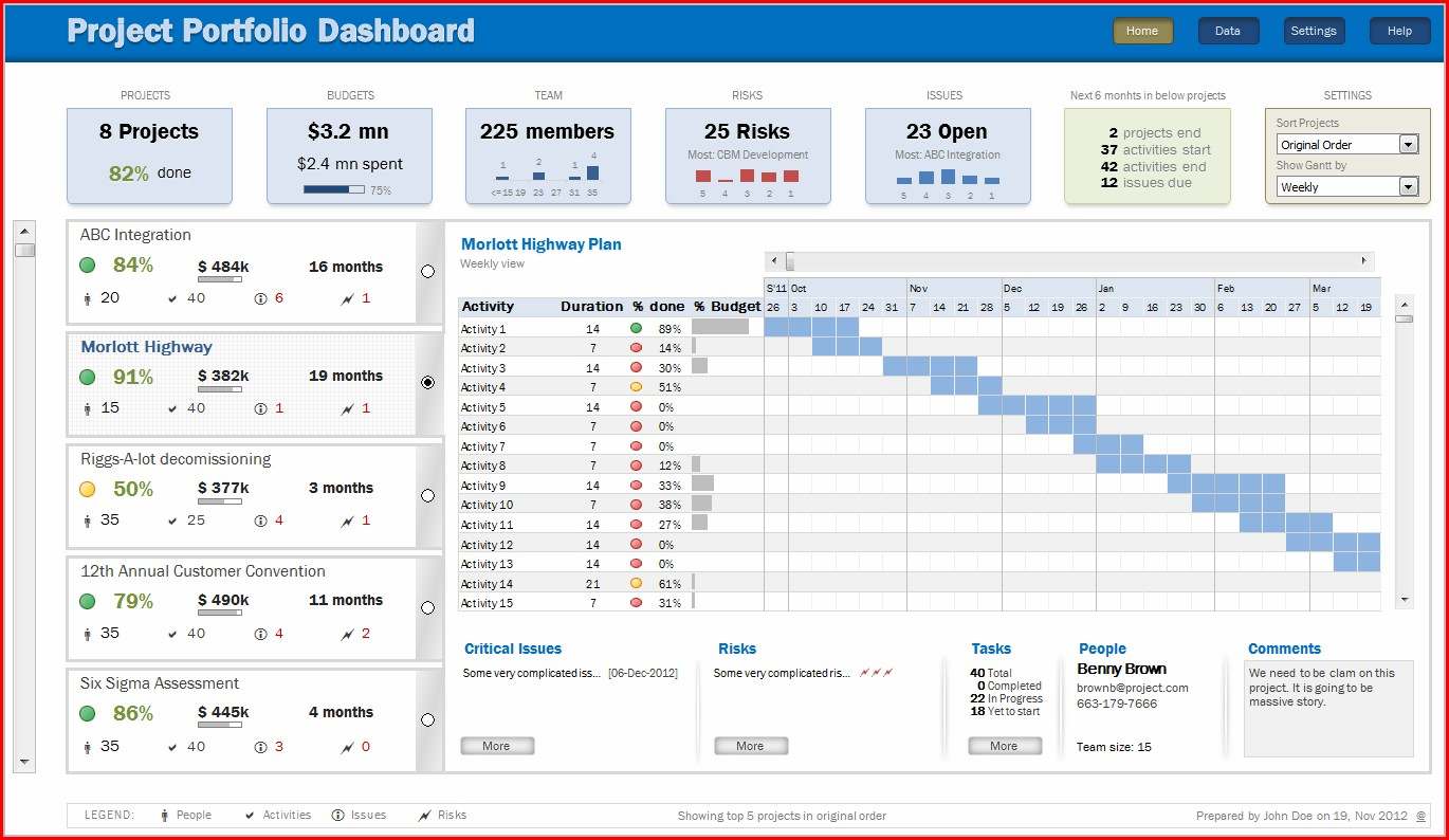 Project Management Dashboard Template Free