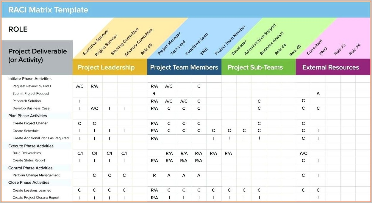 Project Management Resource Allocation Template Excel