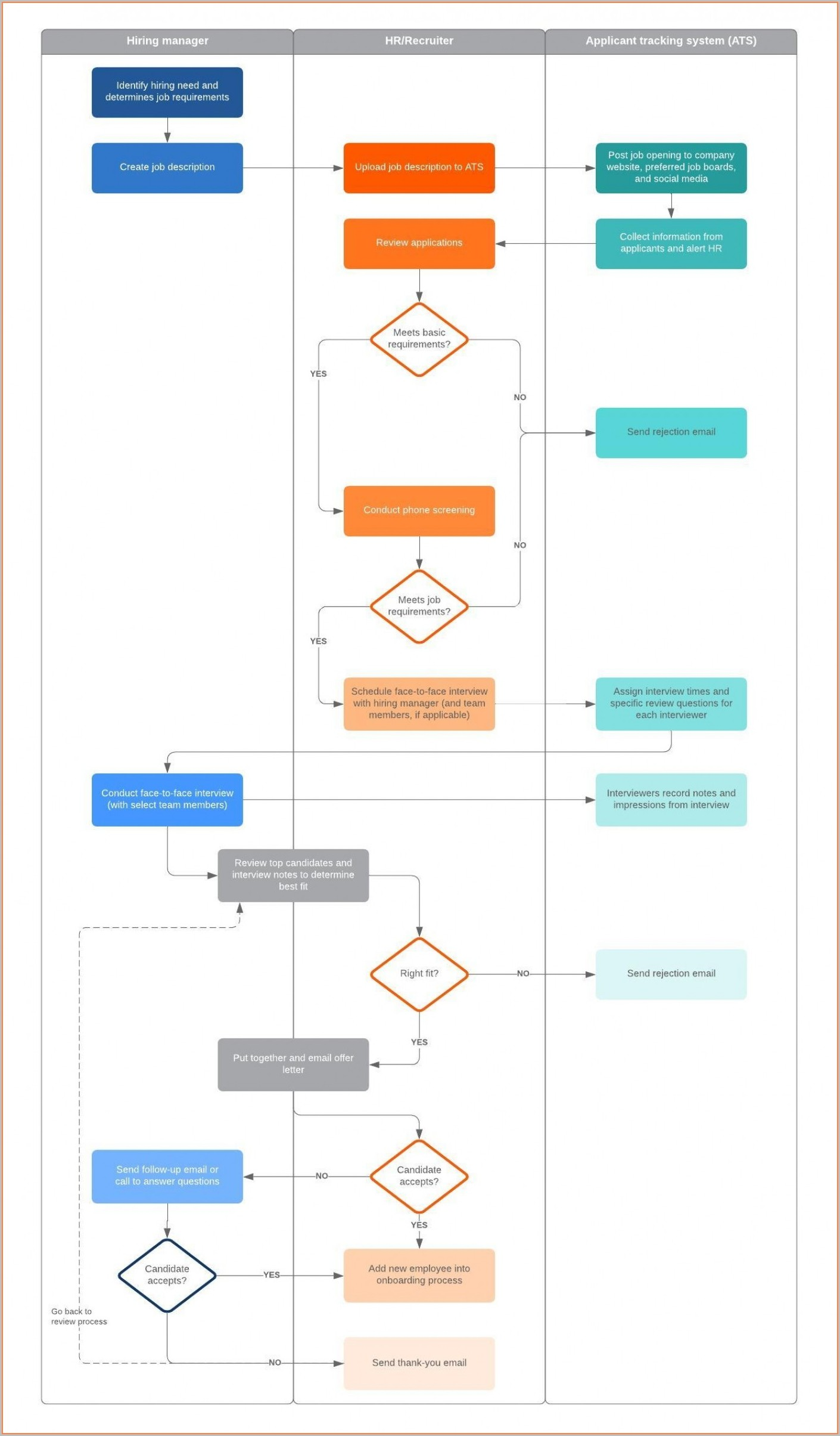 Recruitment Flow Chart Free Template