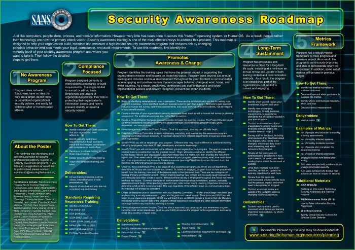 Security Awareness Program Template