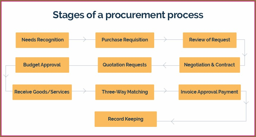 Software Procurement Policy Template