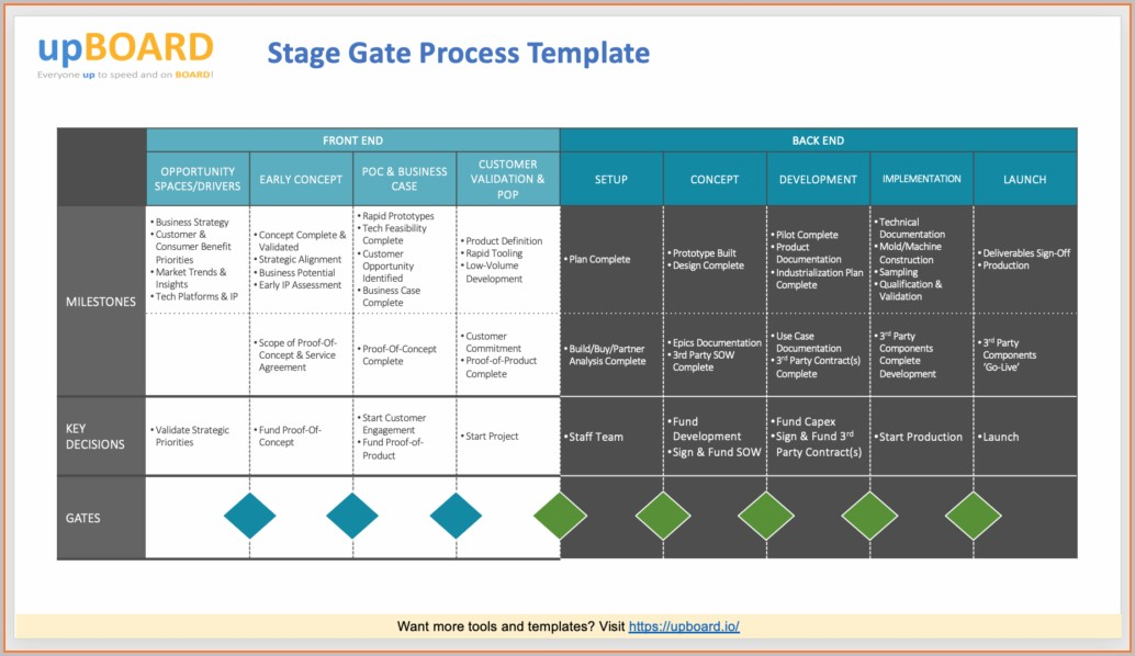 Stage Gate Process Excel Template