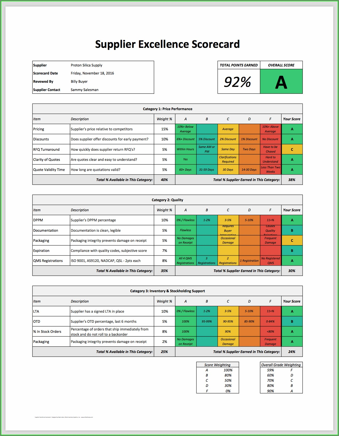 Supplier Kpi Scorecard Template