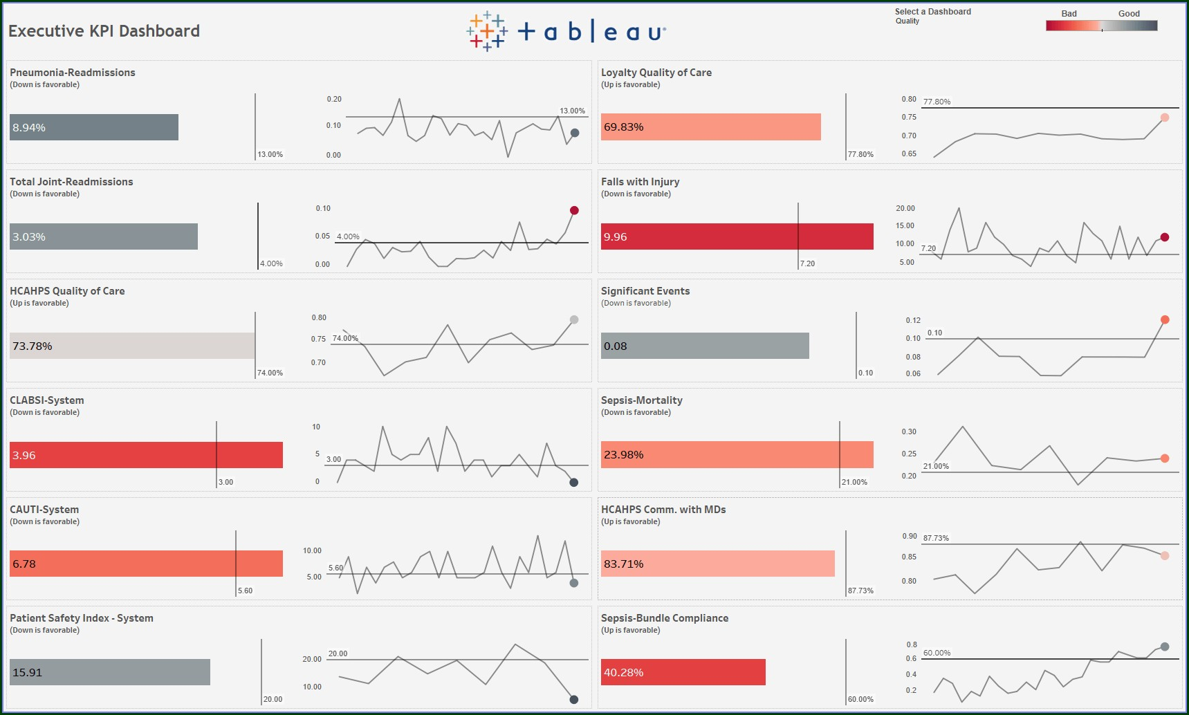 Tableau Kpi Dashboard Templates