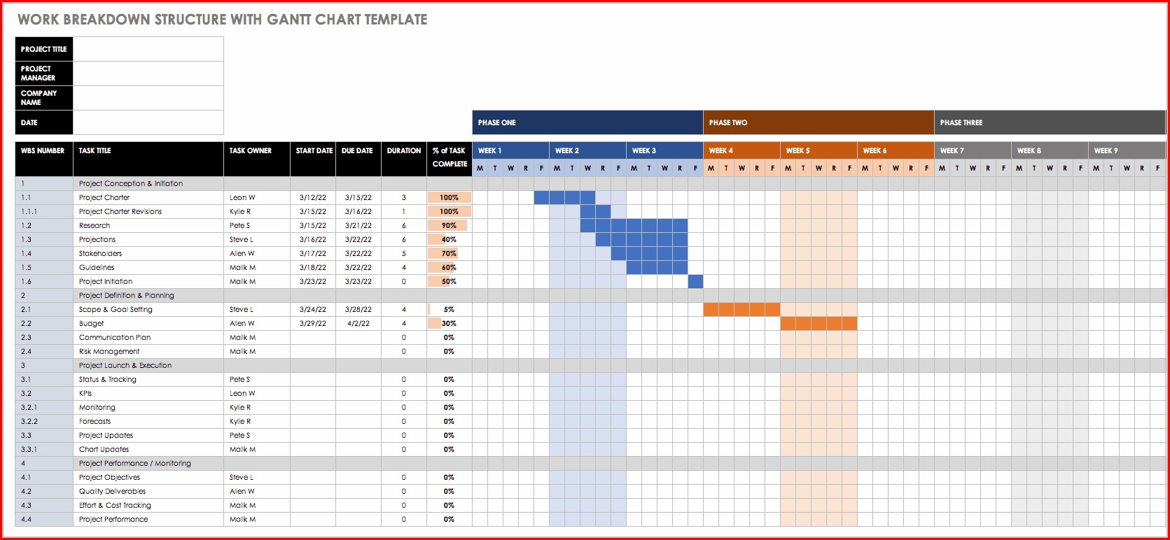 Template For Gantt Chart