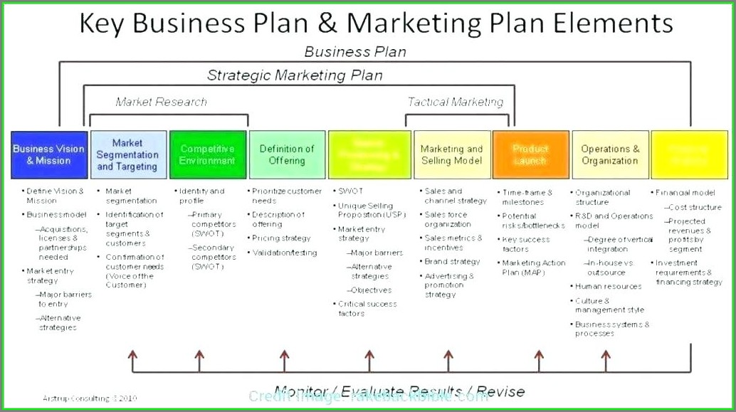Yearly Business Plan Template Excel