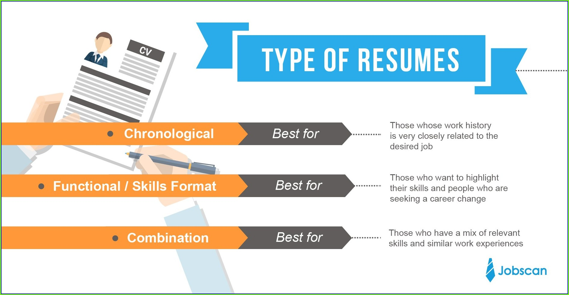Cheap Resume Writing Services India