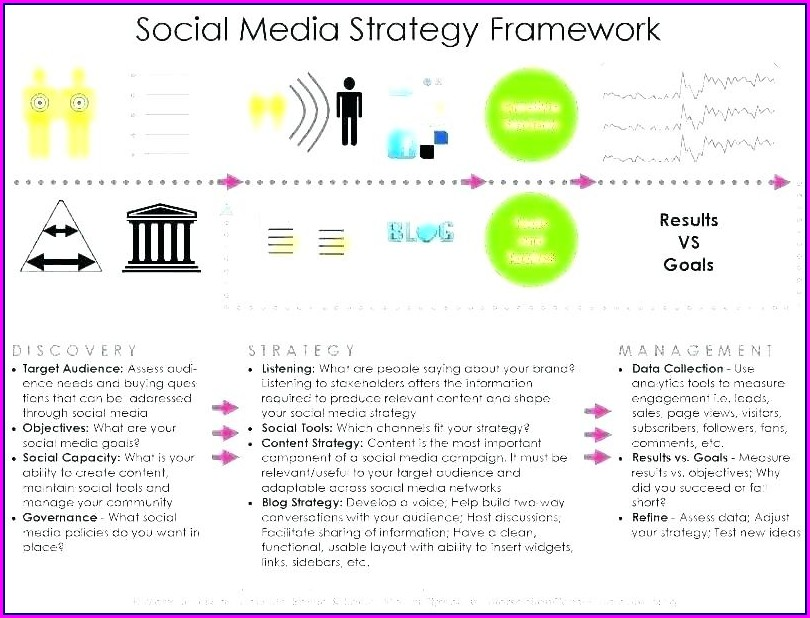 Digital Marketing Campaign Strategy Template