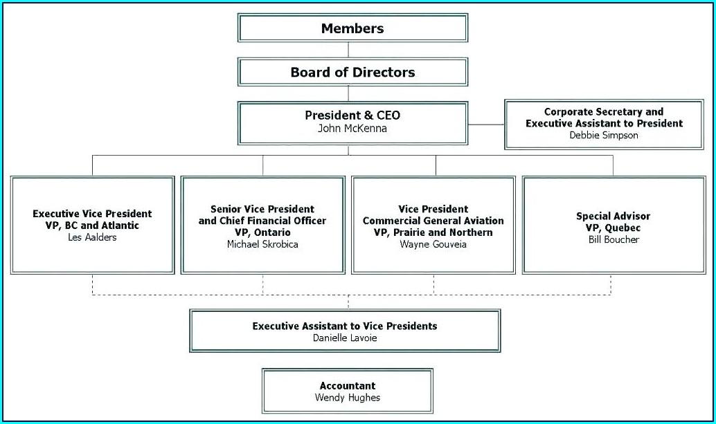 Editable Organisational Chart Template