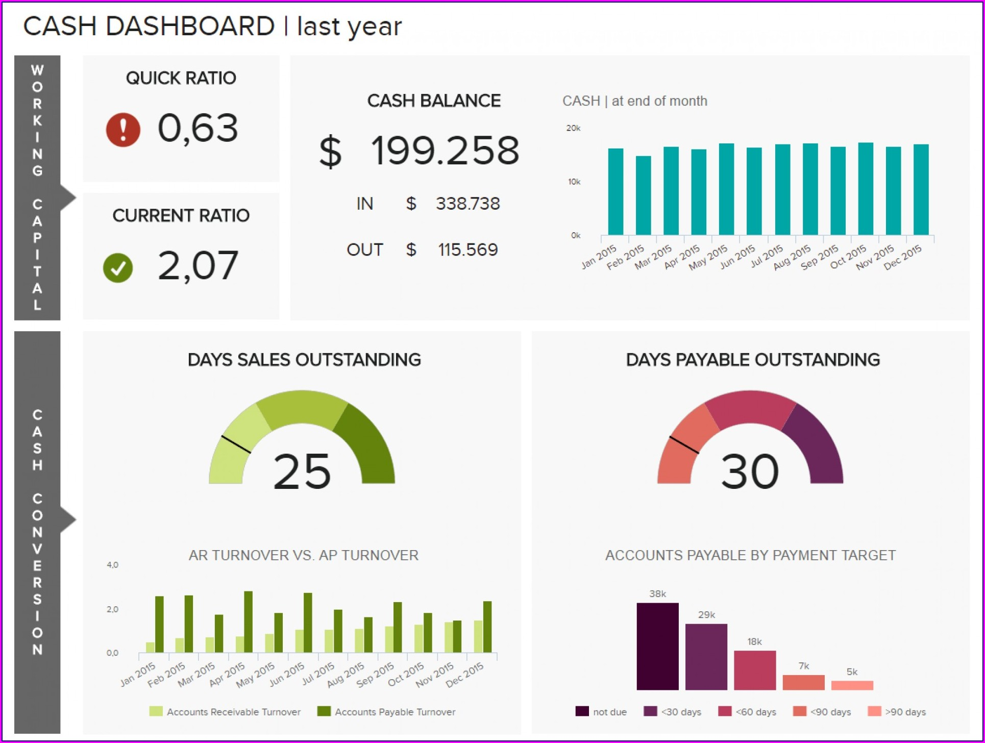 Financial Management Dashboard Template