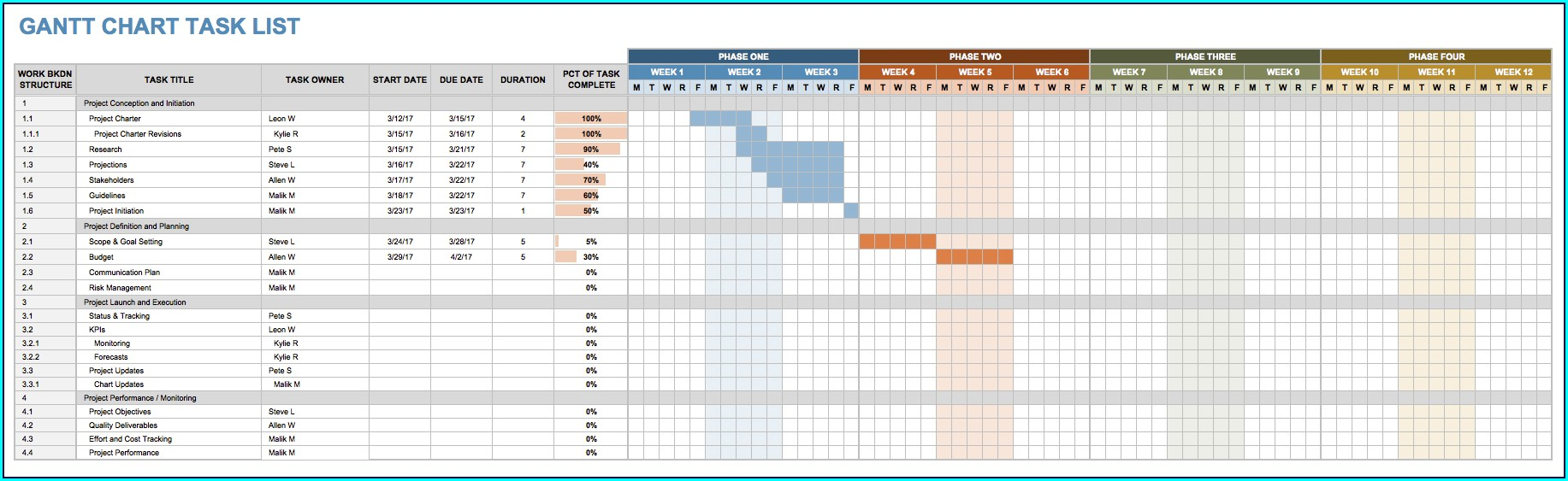 Gantt Chart Project Plan Template Free Download