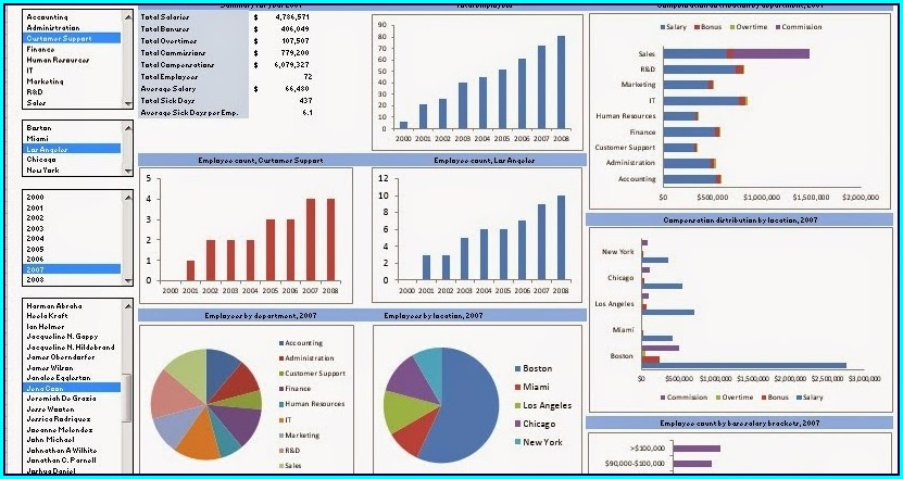 Hr Dashboard Template Excel