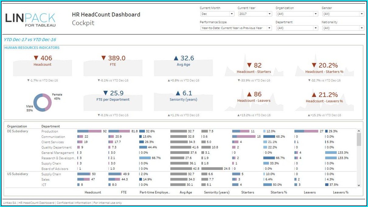 Human Resources Hr Dashboard Template